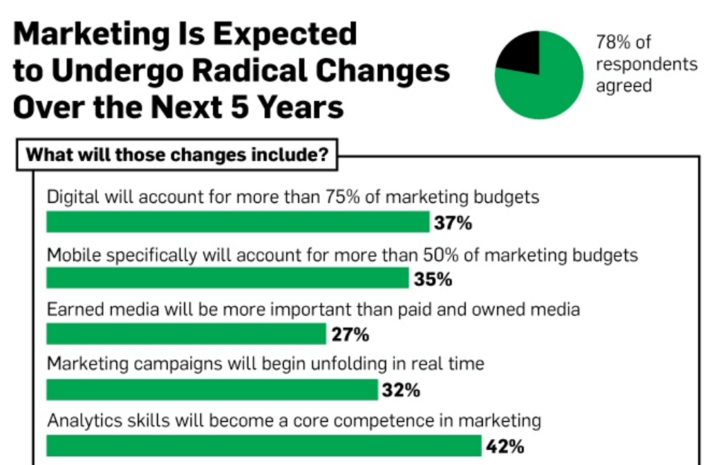 expected marketing changes and need of digital marketing books