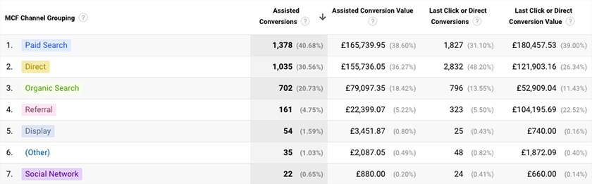 tracking-and-reporting-of-ppc-campaigns